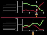 Data findings modern